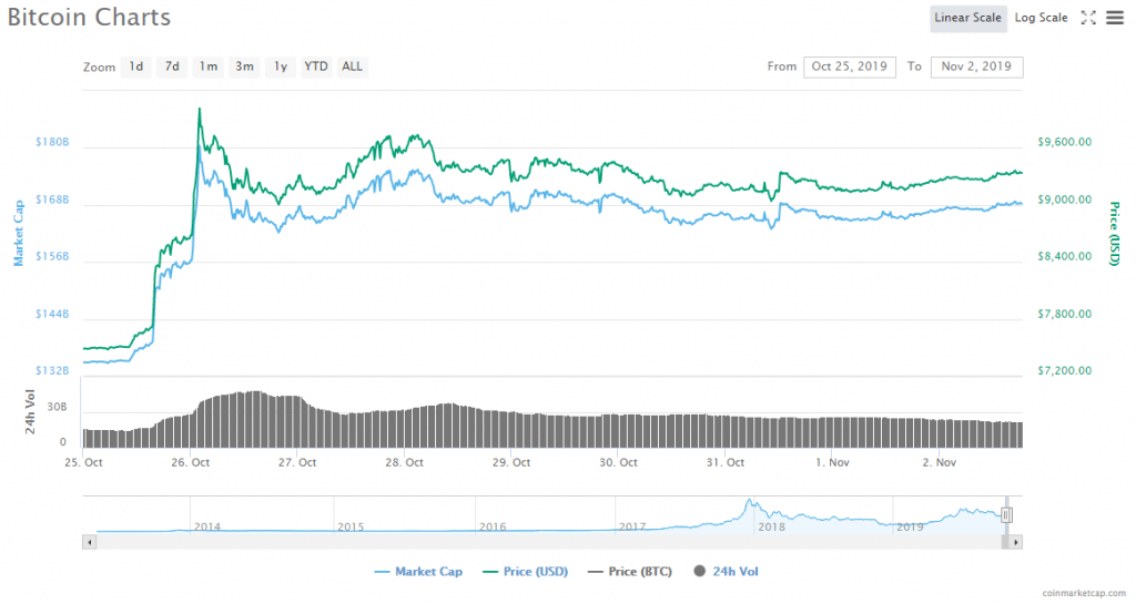 Bitcoin's biggest daily price rise since 2011