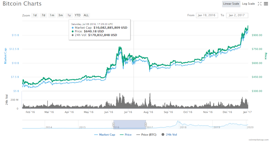 Bitcoin had a 50% price increase in the run up to its last halving.