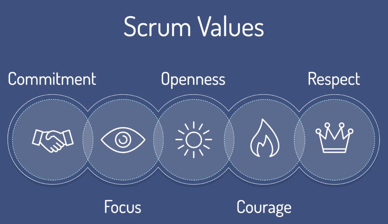 Scrum 5 Core Values