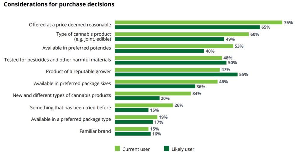 The Future of Cannabis: Importation